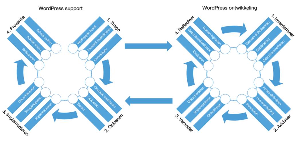 Onze workflow