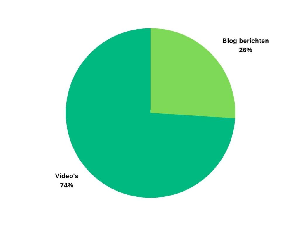 Video's vs blogs (videomarketing)